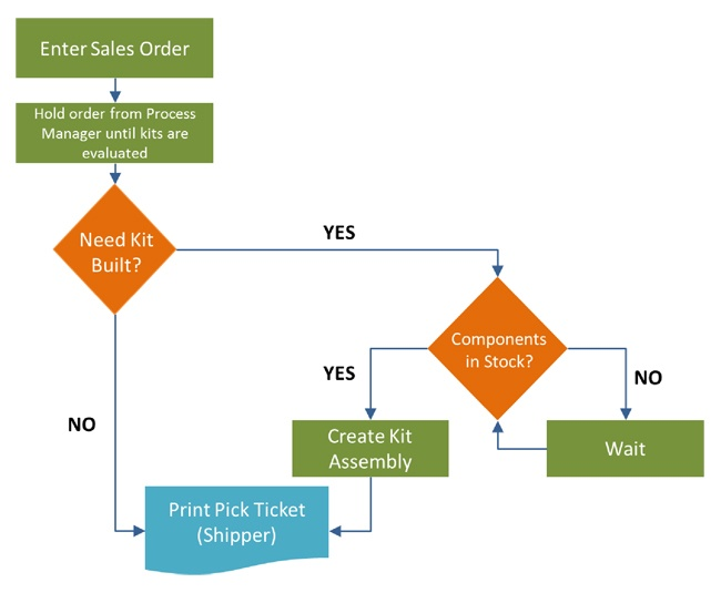 "discuss how information system can be used to support order fulfillment process Service & support industries served ""what is order fulfillment,"" it's probably easiest to just the order fulfillment process is typically different."