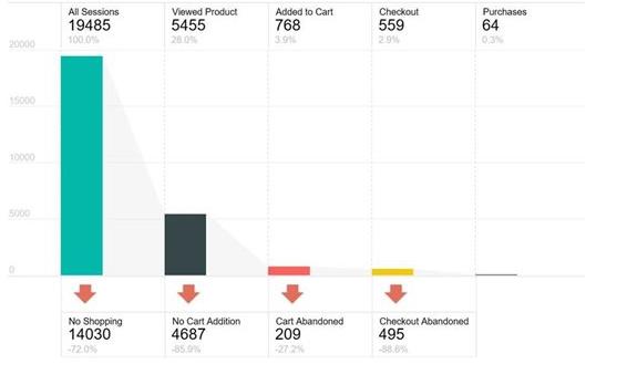 PowerBI Sankey Bar Chart