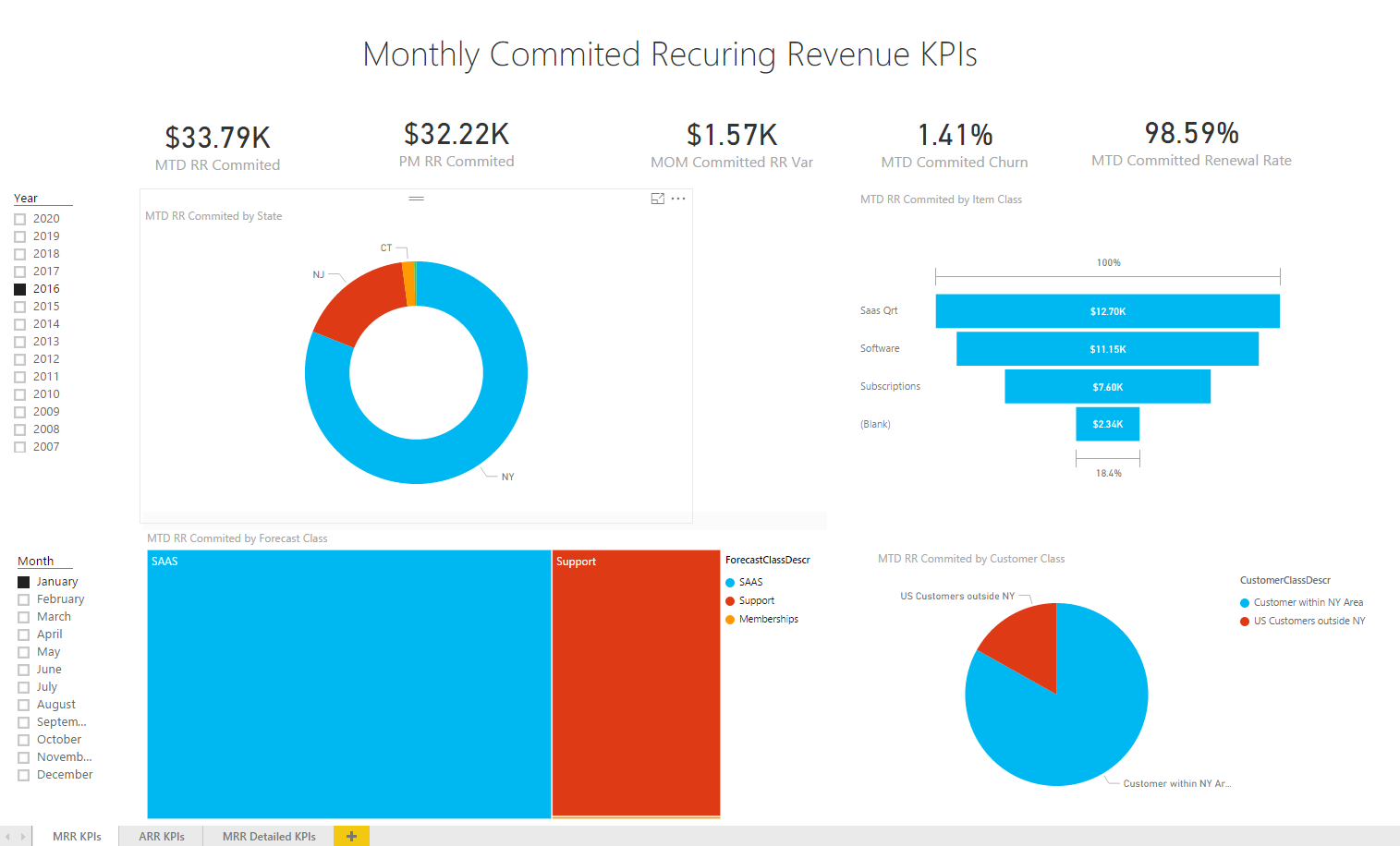Microsoft Power BI Gives Small Businesses Enterprise-Level Analytical Power